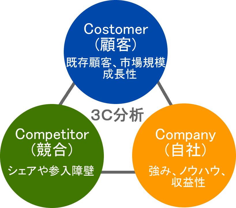3C分析の顧客と競合と自社の関係