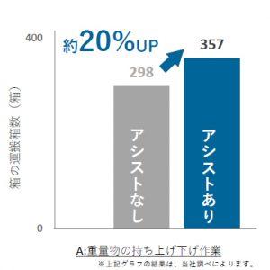 重量物持ち上げ作業の負担グラフ
