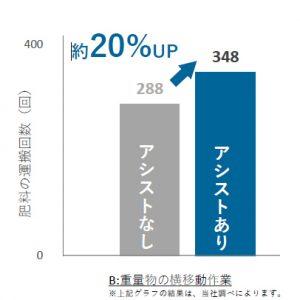 重量物横移動の負担グラフ