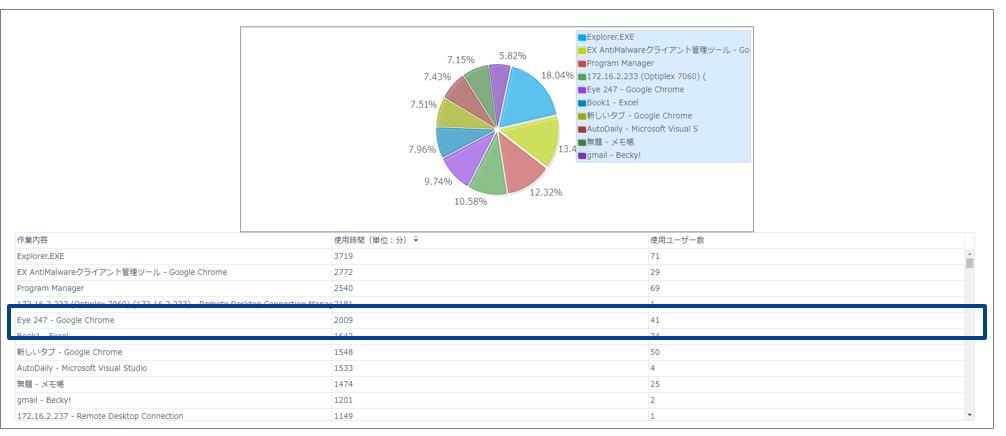 eye247作業全体分析