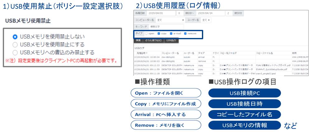 USB使用制御