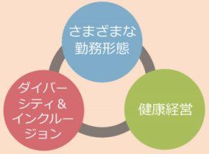 リコージャパン働き方改革