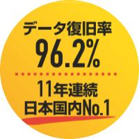 データ復旧率96.2%