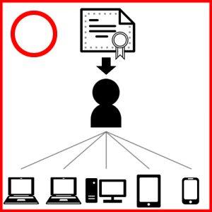 office365の1ユーザ5デバイス