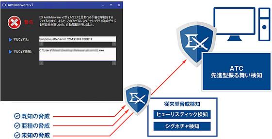 EX AntiMalware v7