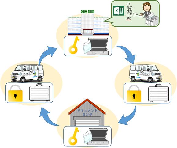文書管理の導入事例