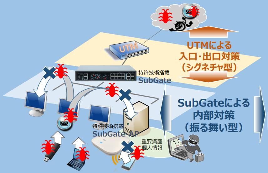 subgateUTM防御の自動化